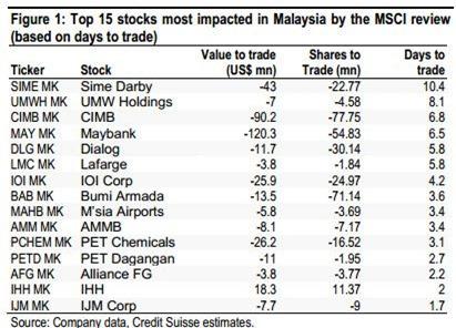 malaysia important stocks