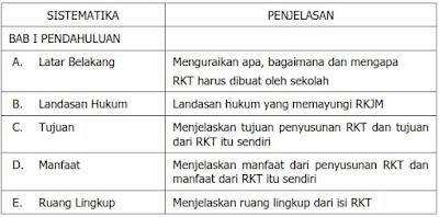 Contoh RKT dan RKAS
