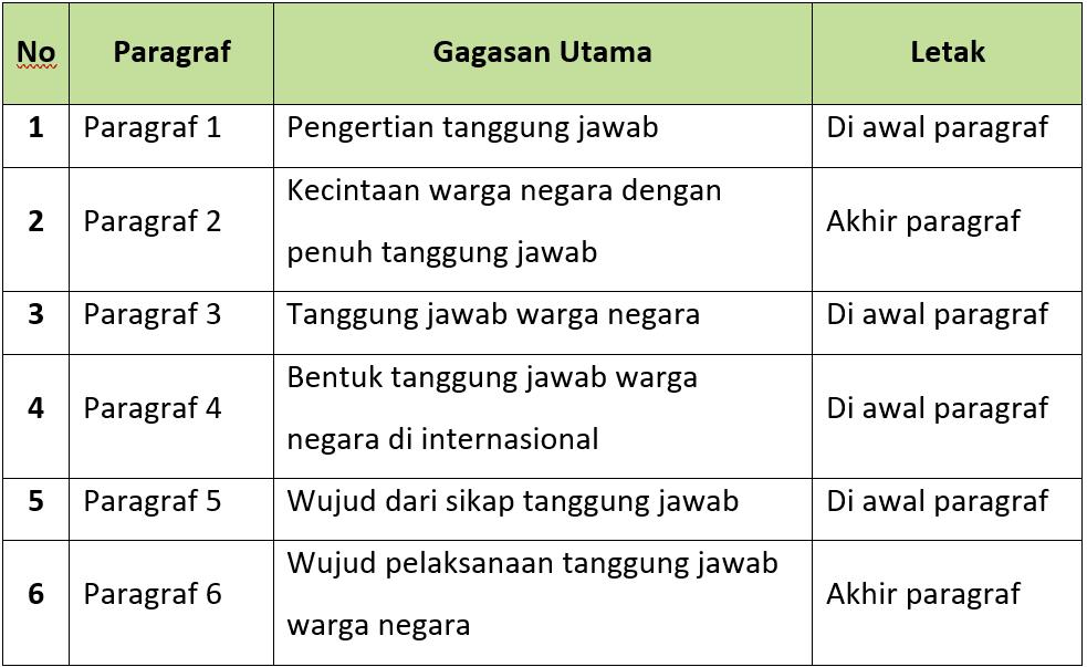 Kunci Jawaban Halaman 84, 86, 87, 88, 89, 90 Tema 6 Kelas 6