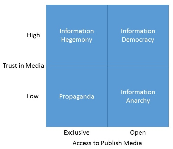 2 by 2 matrix. Horizontal dimension is Access to Publish Media with left being Exclusive and right being Open. Vertical dimension is Trust in Media with top being High and bottom being Low. Upper-left quadrant labeled Information Hegemony. Upper-right, Information Democracy. Lower-Left, Propaganda. Lower-Right, Information Anarchy.