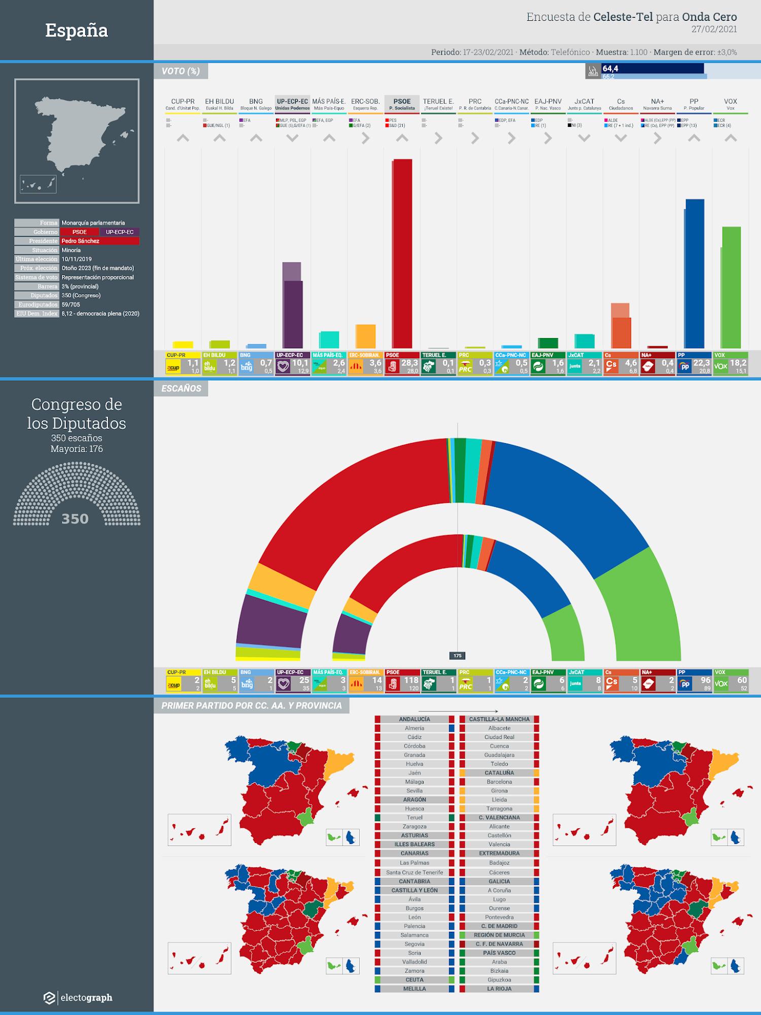 Gráfico de la encuesta para elecciones generales en España realizada por Celeste-Tel para Onda Cero, 27 de febrero de 2021