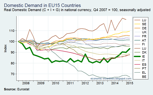 EU Domestic Demand
