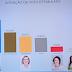 Pesquisa Mossoró (RN): Rosalba lidera com 32,78%