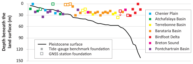 Schematic dip-oriented cross section comparing the depth of tide-gauge benchmarks and GNSS station foundations to the local depth to the Pleistocene surface. Sites are arranged by increasing depth of the Pleistocene surface. Note that two GNSS stations have minimum foundation depths, indicated here by small, downward-pointing arrows. Graphic: Keogh and Törnqvist, 2019 / Ocean Science
