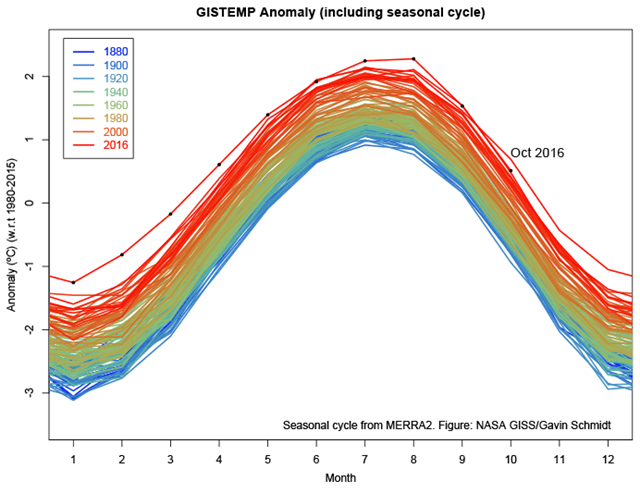 Monthly temperature anomalies to October 2016, compared with the base period 1980-2015, superimposed on a 1980-2015 mean seasonal cycle. Graphic: Gavin Schmidt / NASA / GISS