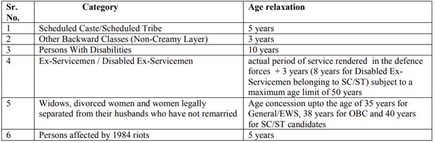 IBPS Clerk Age Limit