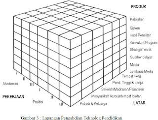 contoh makalah, fungsi teknologi pendidikan, kontribusi teknologi, teknologi, teknologi pendidikan, dampak teknologi, pembangunan pendidikan,