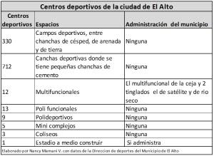 De 1.095 espacios deportivos de El Alto, la Alcaldía solo administra cuatro