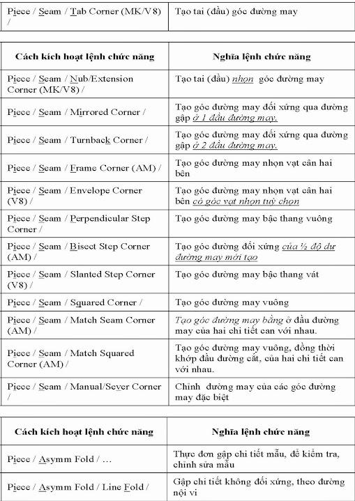 Tài Liệu Tra Cứu Chức Năng Các Lệnh Trong Gerber Pattern Design–Phần 3 6