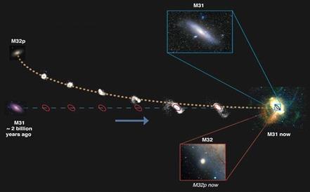 ruptura da galáxia M32p pela galáxia de Andrômeda