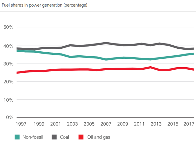 Fuel shares in power generation (percentage), 1997-2017. Despite the extraordinary growth in renewables in recent years, and the huge policy efforts to encourage a shift away from coal into cleaner, lower carbon fuels, there has been almost no improvement in the power sector fuel mix over the past 20 years. Graphic: BP