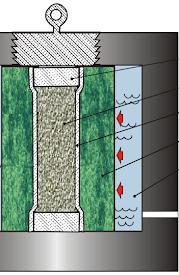 Prasowanie izostatyczno na zimno w formie suchej (dry bag).png