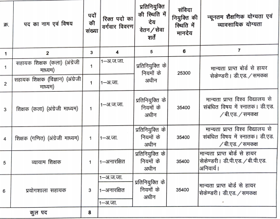 GPM Teacher , Lecturer & Assistant Lab  Post Recruitment 2020 Notification , Apply  Form