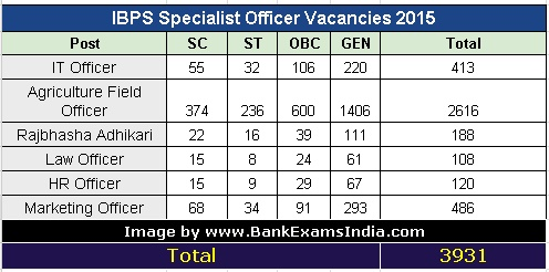 IBPS SO Specialist Officer Jobs 2016,What was IT Officer cutoff last year,IBPS Specialist officer vacancies last year