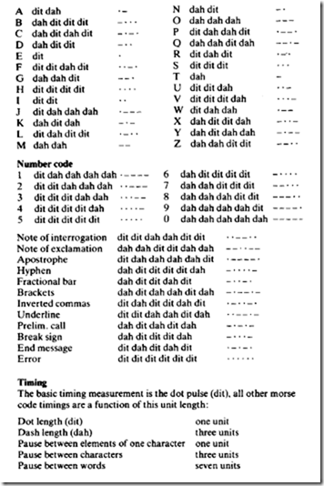 International Morse Code Phonetic Alphabet Characteristics Of World Uhf Terrestrial Television Systems And Uk 625 Line Television System Specification Electronic Components