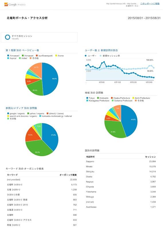 北竜町ポータル・アクセス報告2015年度(2015年8月)