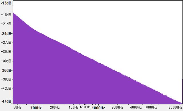 ピンクノイズのスペクトラム