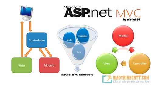 Tài Liệu Học ASP.NET MVC Trong 7 Ngày