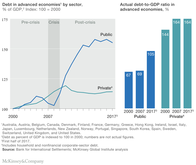 Debt in advanced economies, by sector, percentage of GDP, 2000-2017 (left), and actual debt-to-GDP ratio in advanced economies, percentage, 2000-2017 (right). Public debt increased rapidly after the 2008 financial crisis in advanced economies. From 2008 to mid-2017, global government debt more than doubled, reaching $60 trillion. Graphic: McKinsey and Company