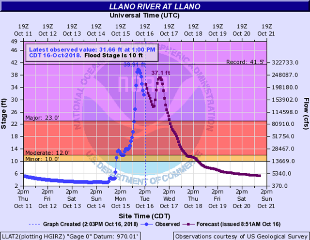 Water levels, both observed and predicted, along the Llano River in Texas, 16 OCtober 2018. Graphic: NOAA