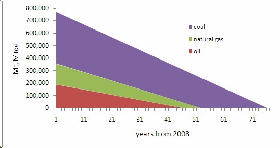 fossil fuel depletion The basics: 14c and fossil fuels tracer for emissions carbon-14 (or 14c) is  also known as radiocarbon, because it is the only carbon isotope that is.
