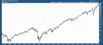 S&P 500 in the last 20 years