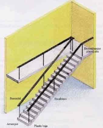 Construcci n de escaleras introducci n constructor civil for Construccion de escaleras