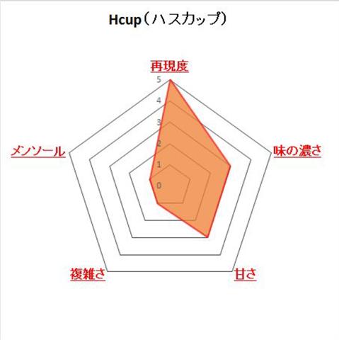 Hcup thumb%25255B2%25255D.png - 【リキッド】「VAPE SAPPORO H CUP(ハスカップ)」「Mango Cassis Splash(マンゴーカシススプラッシュ)」レビュー!夏にふさわしいひんやりおいしいフルーツフレーバーたち
