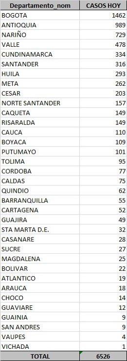 casos-de-covid19-por-departamentos-en-colombia-