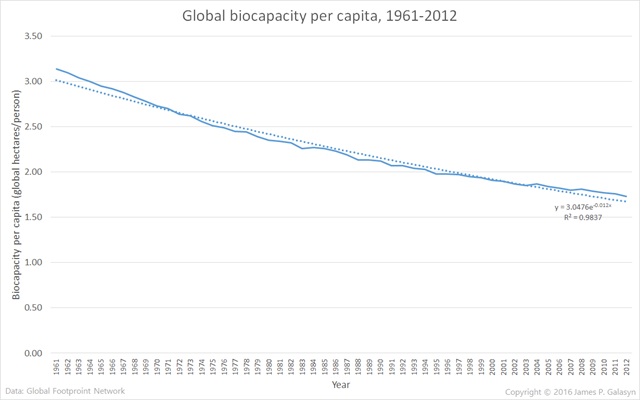 Global biocapacity per capita, 1961-2012. Graphic: James P. Galasyn