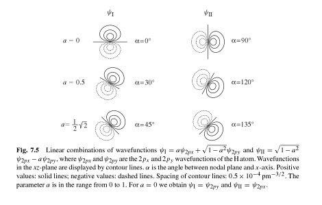 orientation of base states i.e. atomic orbitals