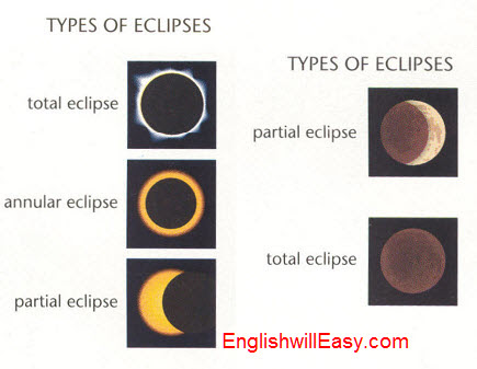 Types of Eclipses   total eclipse, annular eclipse, partial eclipse,