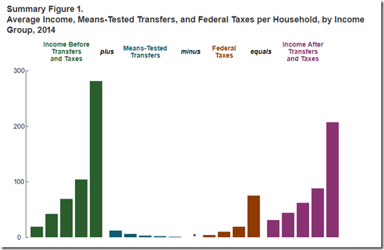 CBO Capture of Income Inequality 1