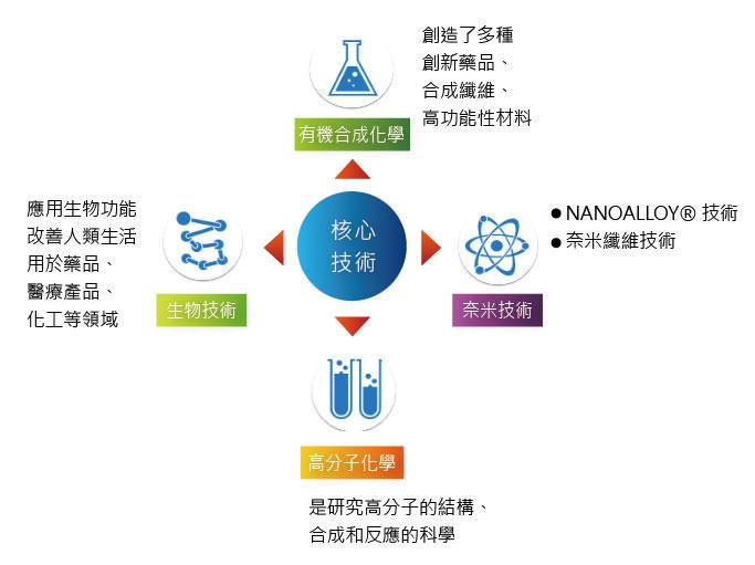圖八 產品四大核心技術