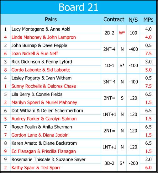 Recap Boards 25 May 2017-21