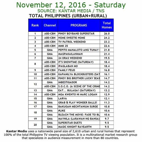 Kantar Media National TV Ratings - Nov 12, 2016
