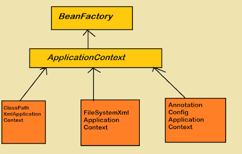 What is difference between BeanFactory and ApplicationContext in Spring framework