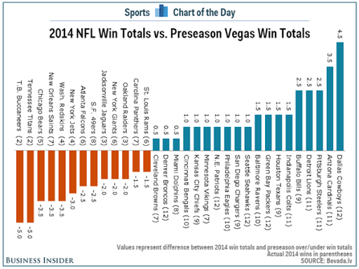 Makeover Monday: Which NFL Teams Were the Biggest