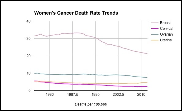 Women_s_Cancer_Death_Rate_Trends