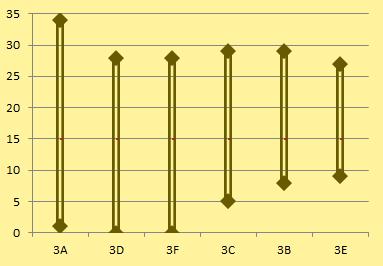 3e provinciale E is de meest spannende reeks
