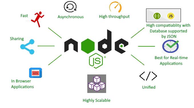Berikut 3 Cara Setup Node.js di debian