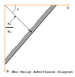 Mho Relay Admittance diagram