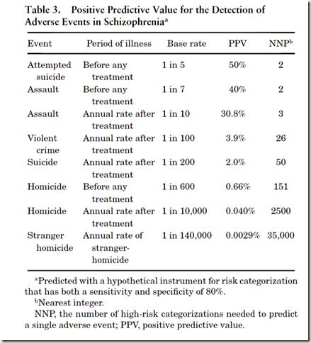 Positive predictive value in schizophrenia