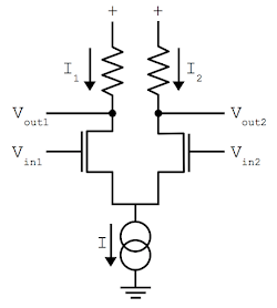 Diagram showing the operation of a differential pair. Most of the current will flow through the transistor with the higher input voltage, pulling the corresponding output lower. The double-circle symbol at the bottom is a current sink, providing a constant current I.