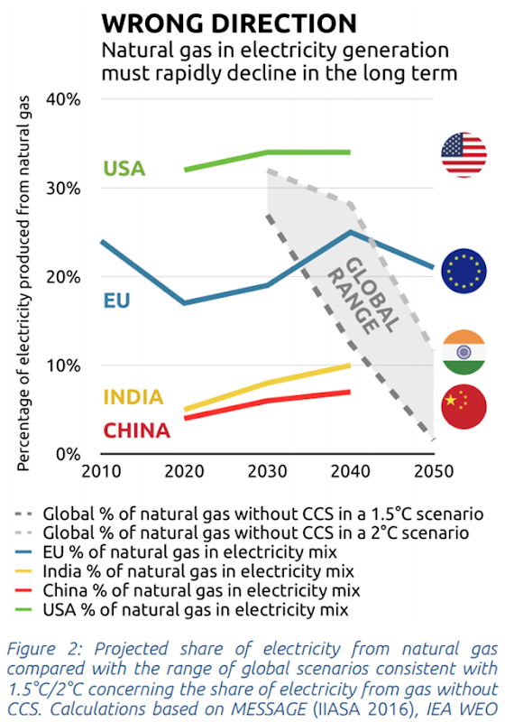 Wrong direction: Natural gas in electricity generation must decline rapidly in the long term. Projected share of electricity from natural gas compared with the range of global scenarios consistent with 1.5°C/2°C concerning the share of electricity from gas without CCS. Calculations based on MESSAGE (IIASA 2016), IEA WEO. Graphic: Climate Action Tracker
