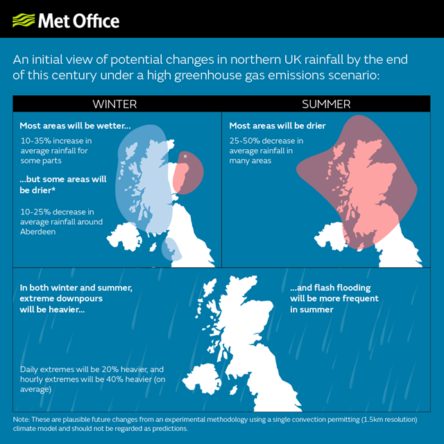Initial view of changes in northern UK rainfall by the end of this century under a high-greenhouse gas scenario. Rainfall events in both summer and winter are likely to become more extreme. So-called high-intensity events, with rainfall of 10mm or more per hour are projected to become more frequent, while lower-intensity events are projected to become less frequent. Graphic: Met Office