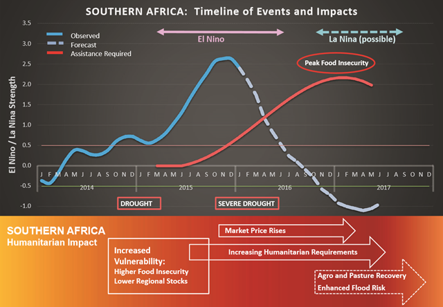 Observed and projected drought and food-security impacts of El Niño and La Niña in Southern Africa, 2014-2017. Graphic: WFP / FAO