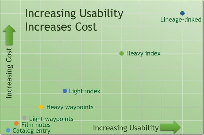 增加数字化谱系的可用性会增加发布它的成本。