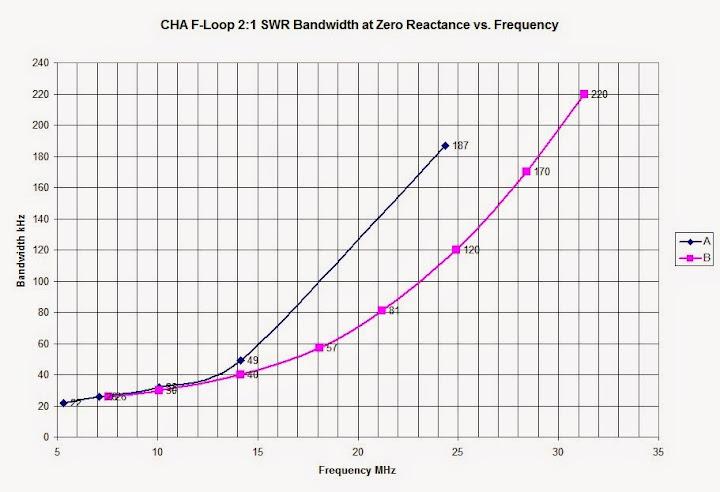 Plot of measured 2:1 VSWR bandwidth at Zero                       Reactance vs. frequency.