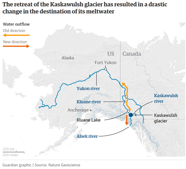 The retreat of the Kaskawulsh glacier has resulted in a drastic change in the destination of its meltwater. Source: Nature Geoscience. Graphic: The Guardian